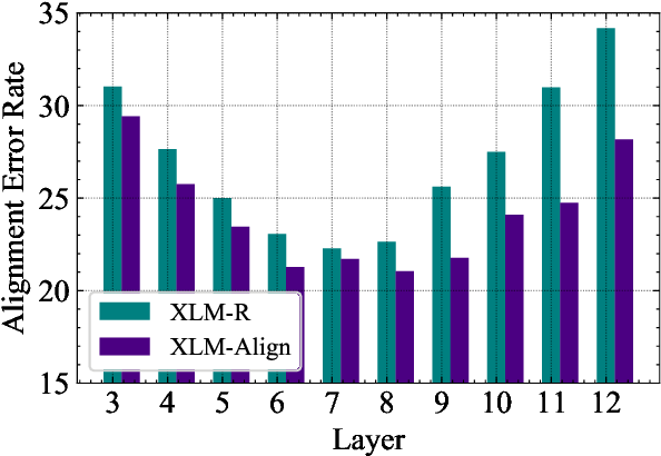 Figure 4 for Improving Pretrained Cross-Lingual Language Models via Self-Labeled Word Alignment
