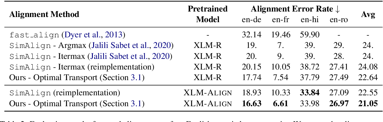 Figure 3 for Improving Pretrained Cross-Lingual Language Models via Self-Labeled Word Alignment