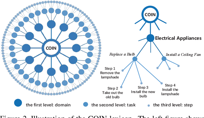 Figure 3 for COIN: A Large-scale Dataset for Comprehensive Instructional Video Analysis