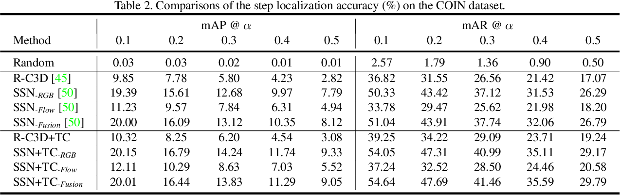 Figure 4 for COIN: A Large-scale Dataset for Comprehensive Instructional Video Analysis