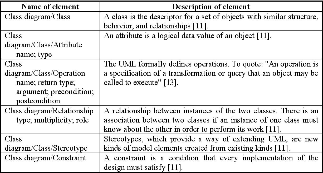 Lietis datorsistmas obtaining of elements of uml class diagram table 2 ccuart Images