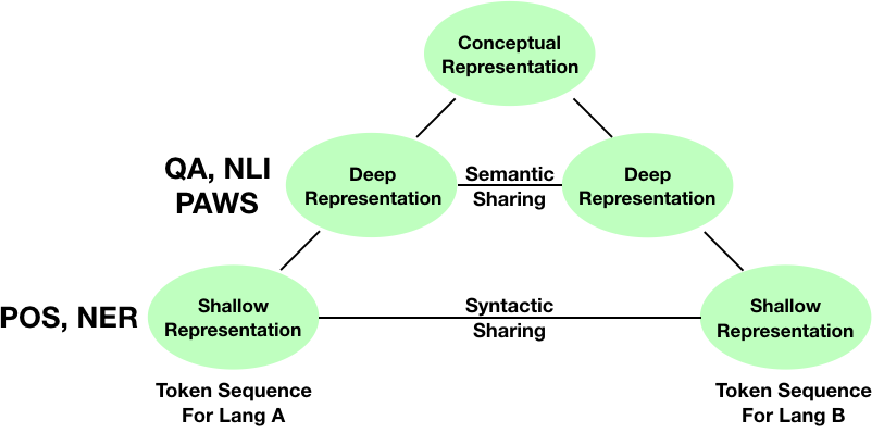 Figure 1 for Meta-Learning for Effective Multi-task and Multilingual Modelling