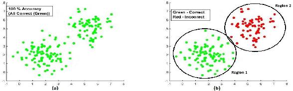 Figure 1 for Classifier Risk Estimation under Limited Labeling Resources