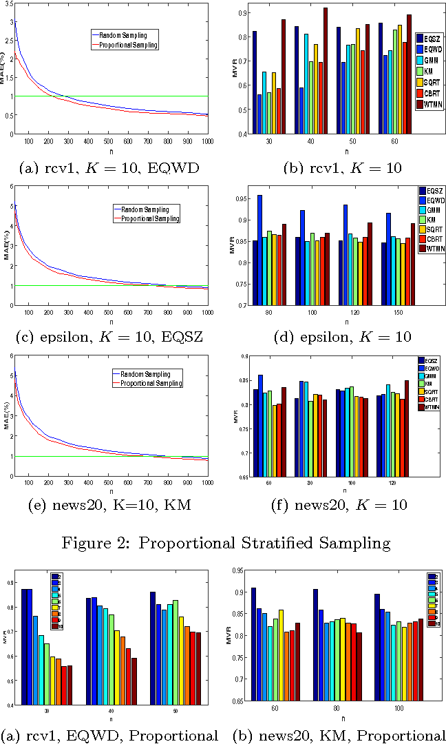 Figure 2 for Classifier Risk Estimation under Limited Labeling Resources