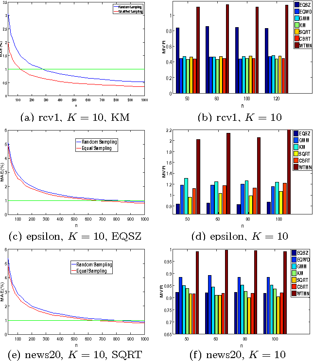 Figure 3 for Classifier Risk Estimation under Limited Labeling Resources