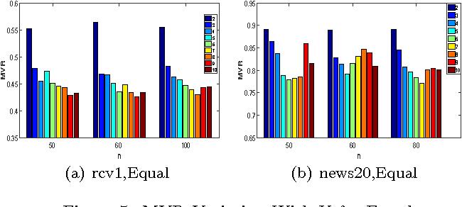 Figure 4 for Classifier Risk Estimation under Limited Labeling Resources