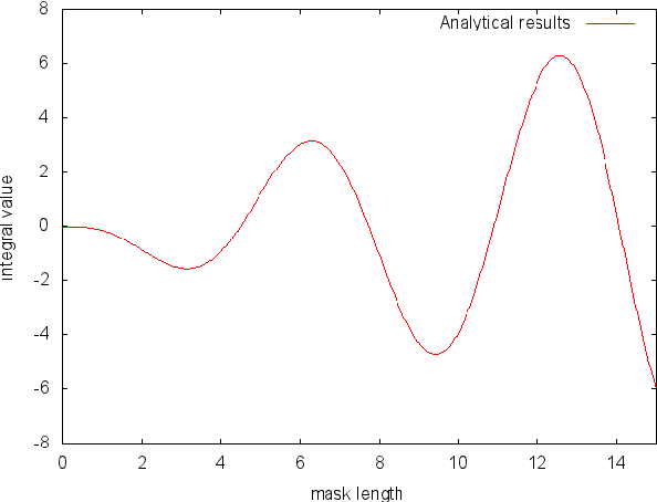 Figure 1: Analytical HLAC Results obtained with Maxima