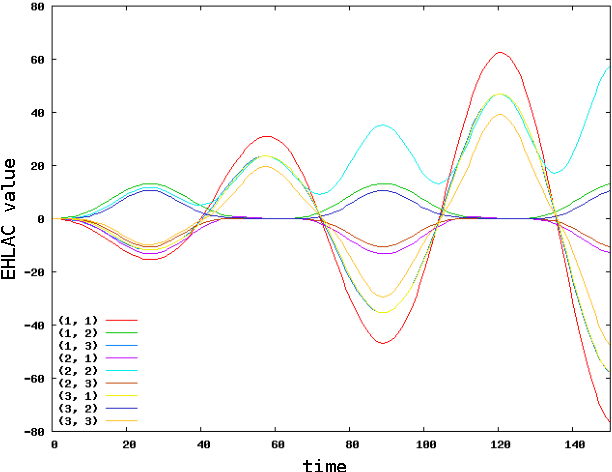 Figure 3: EHLAC results: nine feature vectors were generated using the outputs of the sine function sampling