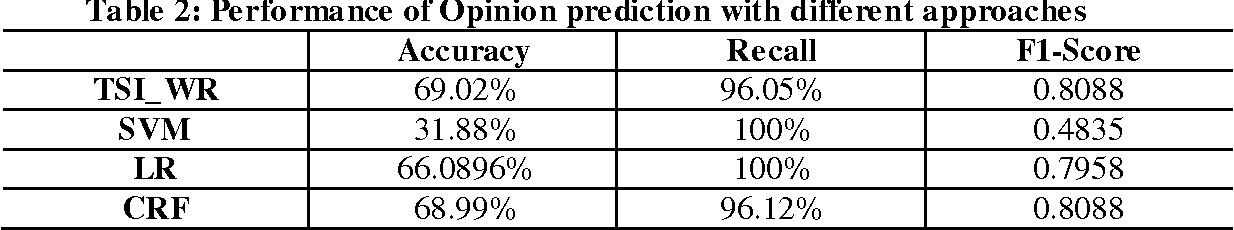 Figure 2 for User-level Weibo Recommendation incorporating Social Influence based on Semi-Supervised Algorithm