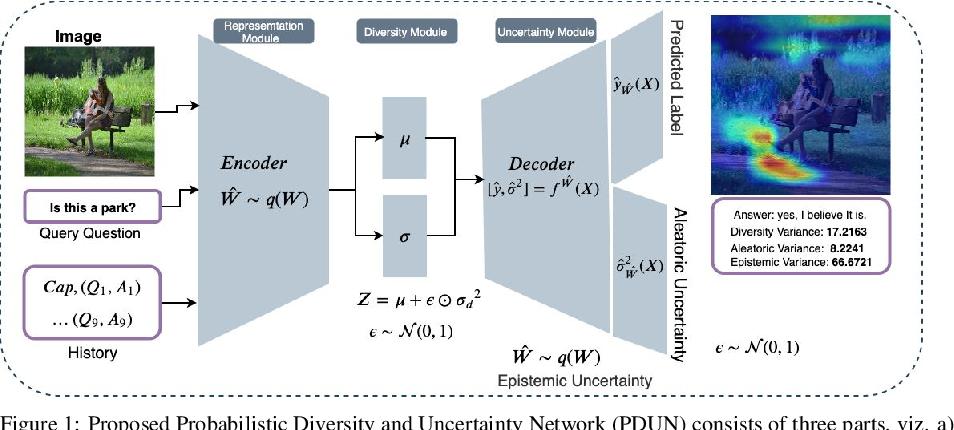 Figure 1 for Probabilistic framework for solving Visual Dialog