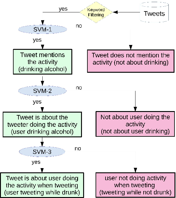 Figure 2 for Inferring Fine-grained Details on User Activities and Home Location from Social Media: Detecting Drinking-While-Tweeting Patterns in Communities