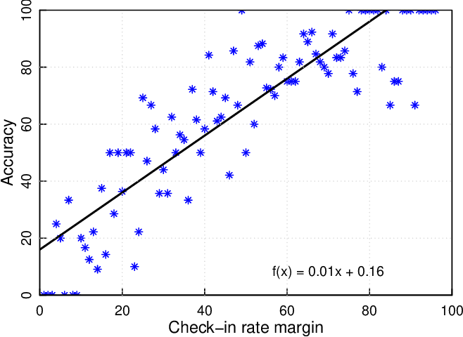 Figure 4 for Inferring Fine-grained Details on User Activities and Home Location from Social Media: Detecting Drinking-While-Tweeting Patterns in Communities