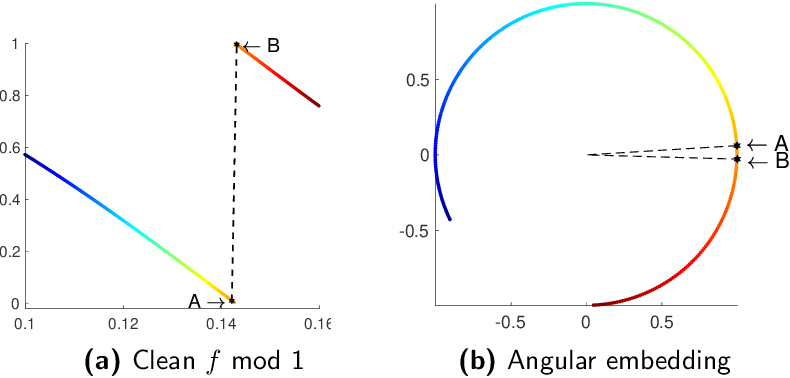 Figure 1 for On denoising modulo 1 samples of a function