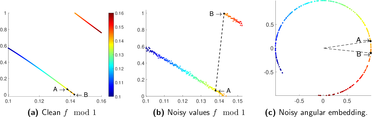 Figure 3 for On denoising modulo 1 samples of a function