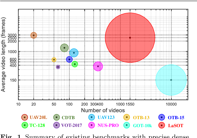 Figure 1 for LaSOT: A High-quality Large-scale Single Object Tracking Benchmark