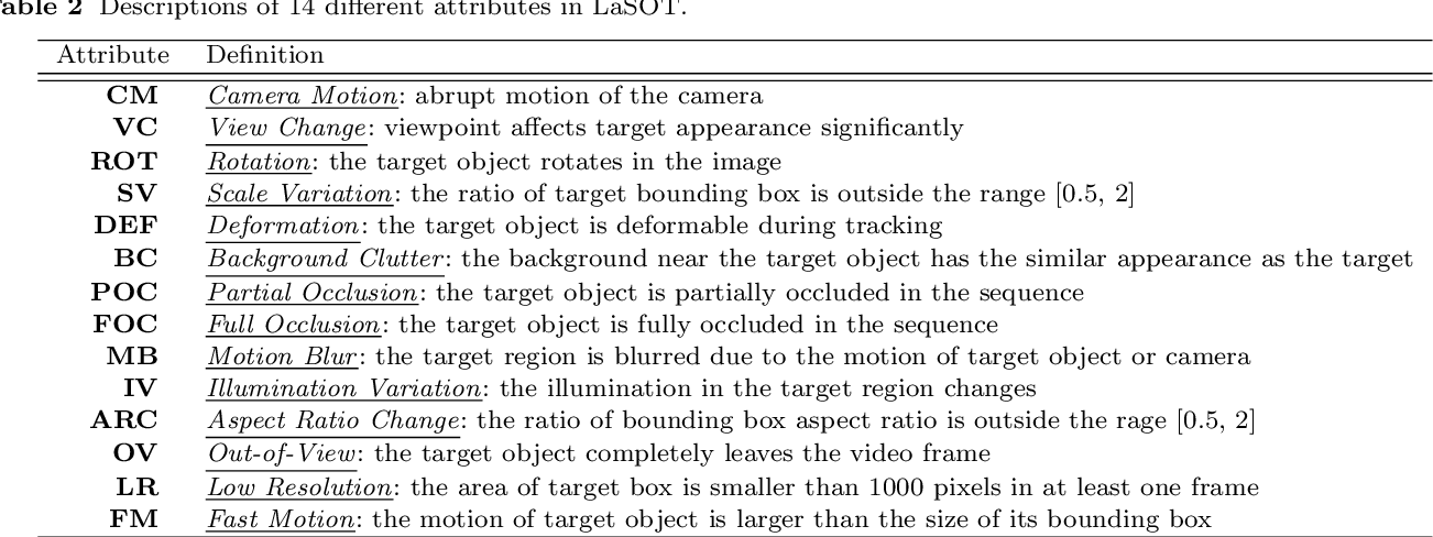 Figure 4 for LaSOT: A High-quality Large-scale Single Object Tracking Benchmark
