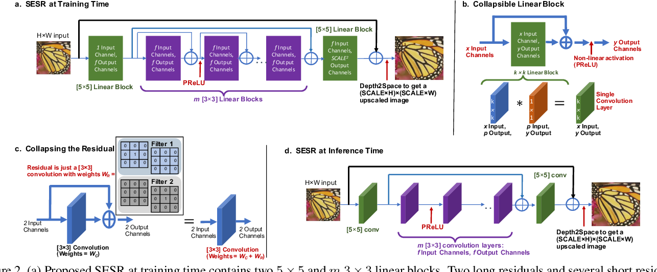 Figure 3 for Collapsible Linear Blocks for Super-Efficient Super Resolution