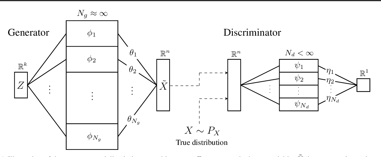 Figure 1 for WGAN with an Infinitely Wide Generator Has No Spurious Stationary Points