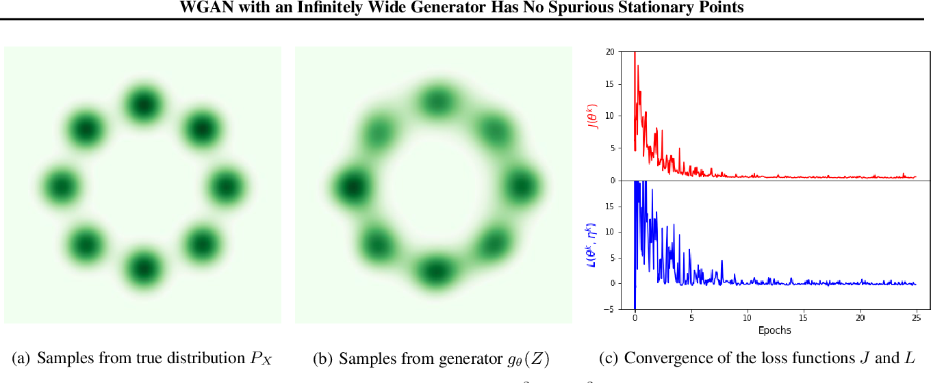 Figure 2 for WGAN with an Infinitely Wide Generator Has No Spurious Stationary Points