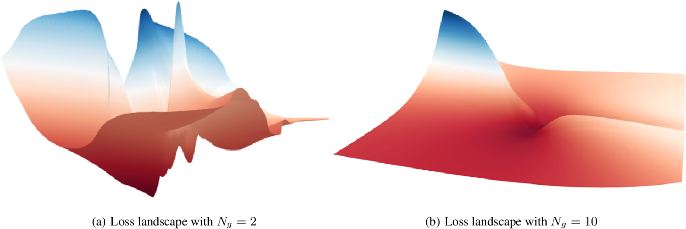 Figure 3 for WGAN with an Infinitely Wide Generator Has No Spurious Stationary Points