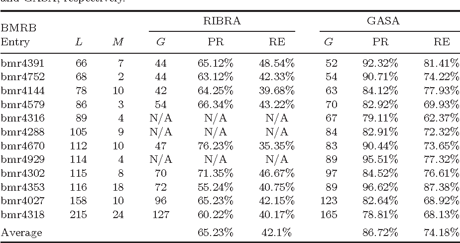 "Table 4. Partial information of and the performance precision (PR) and recall (RE) of RIBRA and GASA on the 12 protein NMR datasets in experiment 3. ""L"" denotes the length of a protein, measured by the number of amino acid residues therein; ""M"" records the number of true spin systems that are not simulated in the dataset, including those for Prolines; ""G"" records the number of spin systems that were actually formed by RIBRA and GASA, respectively."