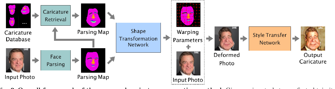 Figure 3 for Learning to Caricature via Semantic Shape Transform