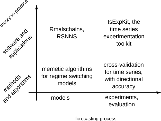 Figure 2 5 from New approaches in time series forecasting