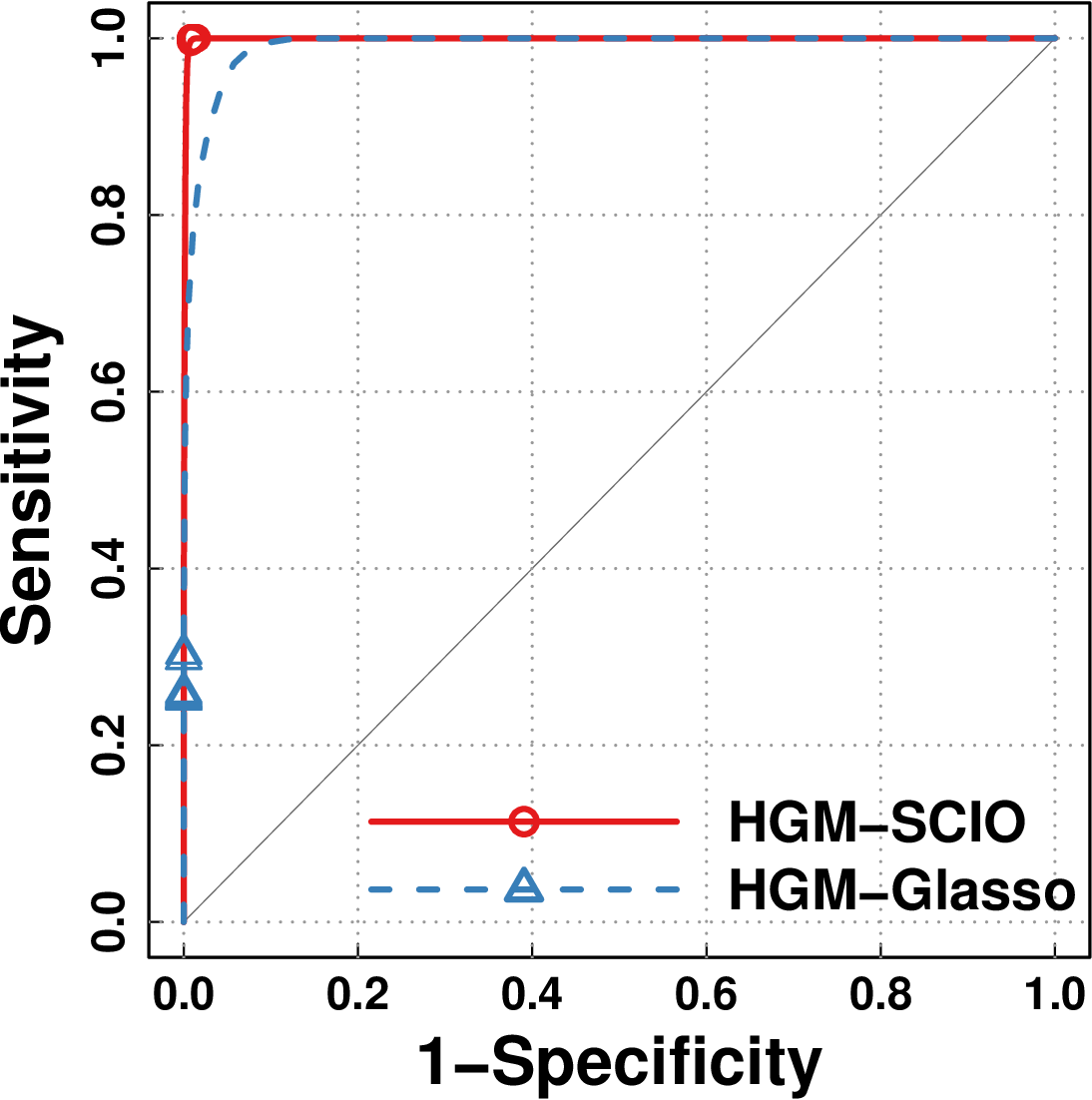 Figure 4 for A Hierarchical Graphical Model for Big Inverse Covariance Estimation with an Application to fMRI