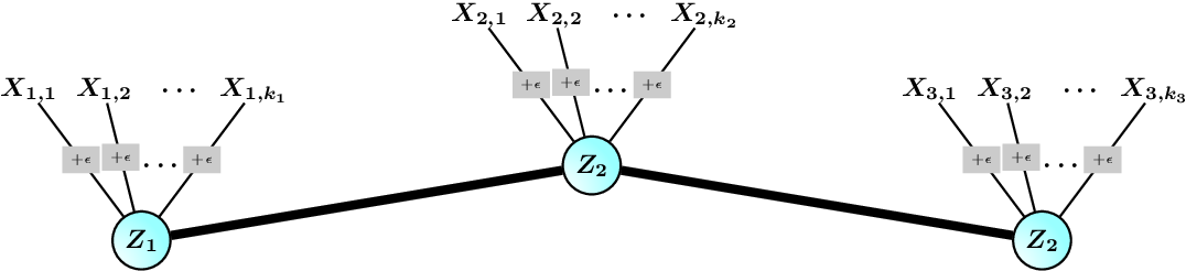 Figure 1 for A Hierarchical Graphical Model for Big Inverse Covariance Estimation with an Application to fMRI