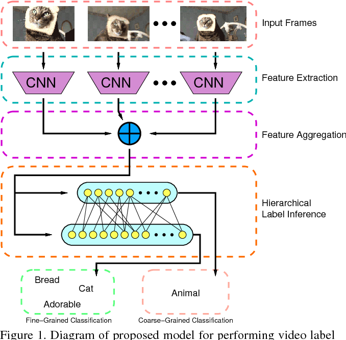 Figure 1 for Hierarchical Label Inference for Video Classification