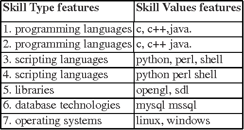 Table 2 from An Approach to Extract Special Skills to Improve the