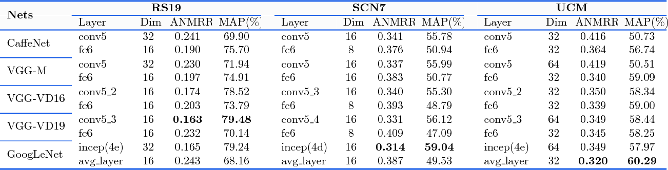 Figure 4 for Exploiting Deep Features for Remote Sensing Image Retrieval: A Systematic Investigation