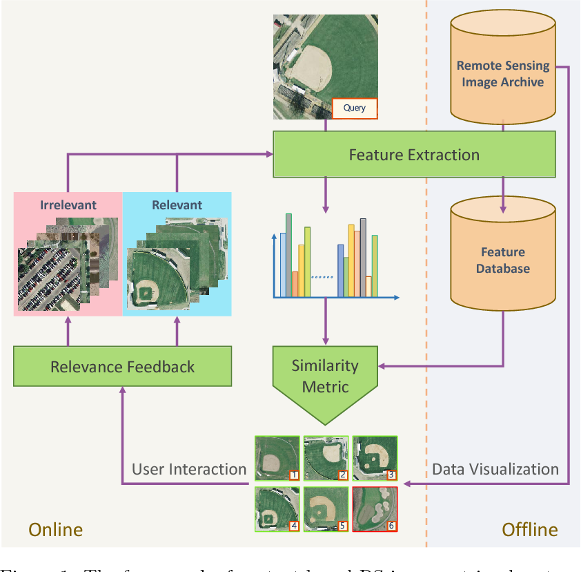 Figure 1 for Exploiting Deep Features for Remote Sensing Image Retrieval: A Systematic Investigation