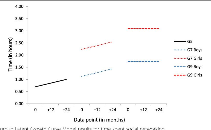 A latent growth curve model to estimate electronic screen use