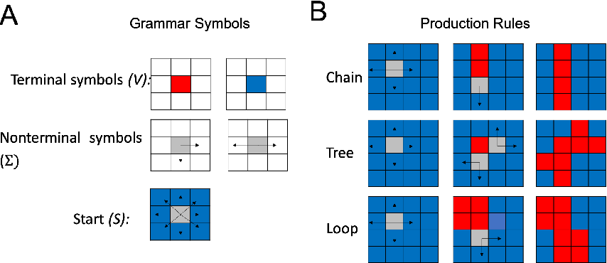 Figure 1 for Meta-Learning of Compositional Task Distributions in Humans and Machines