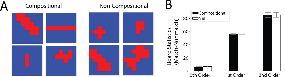 Figure 2 for Meta-Learning of Compositional Task Distributions in Humans and Machines