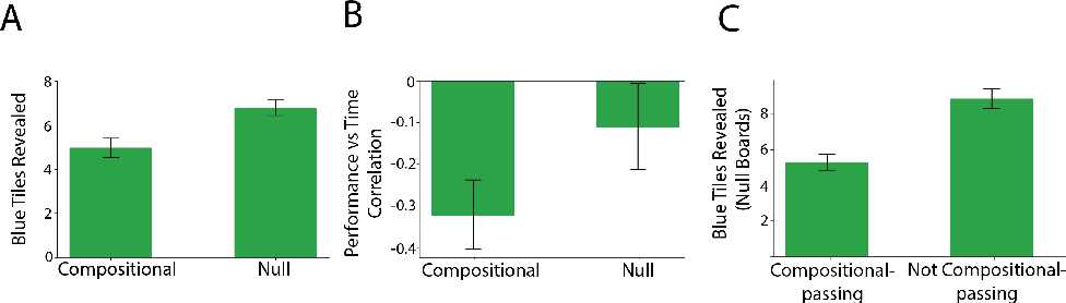 Figure 3 for Meta-Learning of Compositional Task Distributions in Humans and Machines