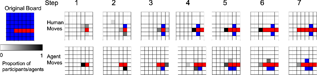 Figure 4 for Meta-Learning of Compositional Task Distributions in Humans and Machines