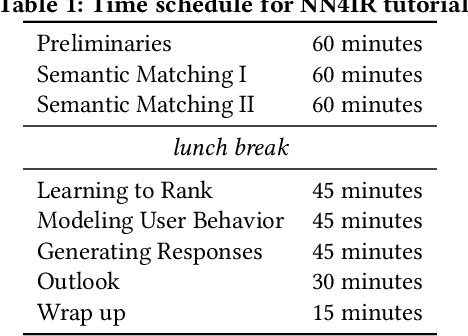 Figure 1 for Neural Networks for Information Retrieval
