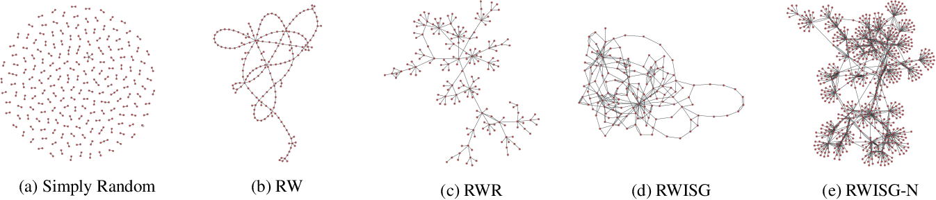 Figure 1 for Exploring Effects of Random Walk Based Minibatch Selection Policy on Knowledge Graph Completion