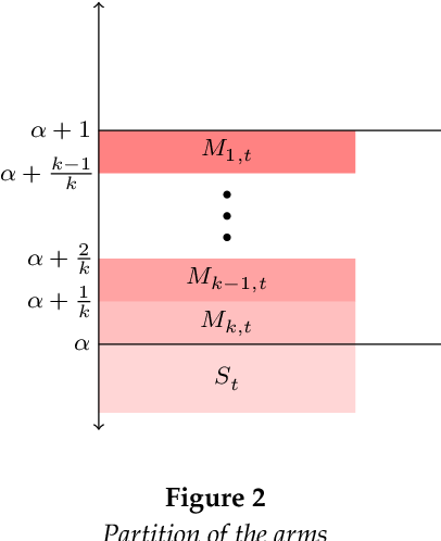 Figure 2 for Achieving Fairness in the Stochastic Multi-armed Bandit Problem