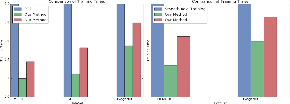Figure 1 for A Multiclass Boosting Framework for Achieving Fast and Provable Adversarial Robustness