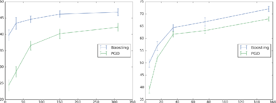 Figure 3 for A Multiclass Boosting Framework for Achieving Fast and Provable Adversarial Robustness