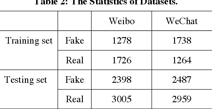 Figure 2 for An Event Correlation Filtering Method for Fake News Detection