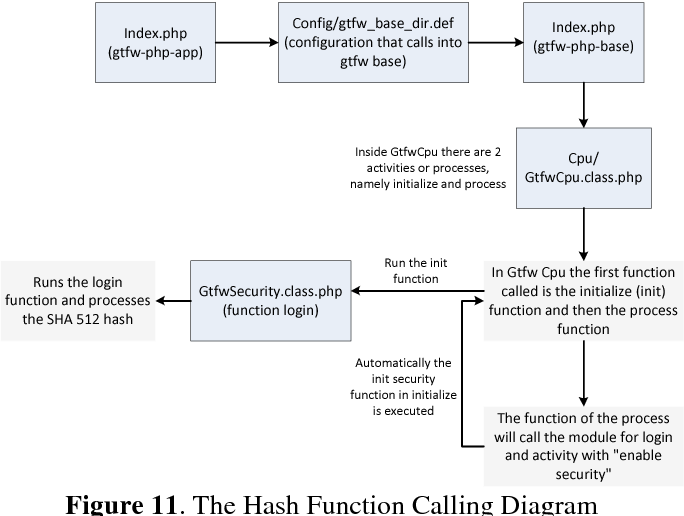Figure 11 from Analysis of Secure Hash Algorithm (SHA) 512