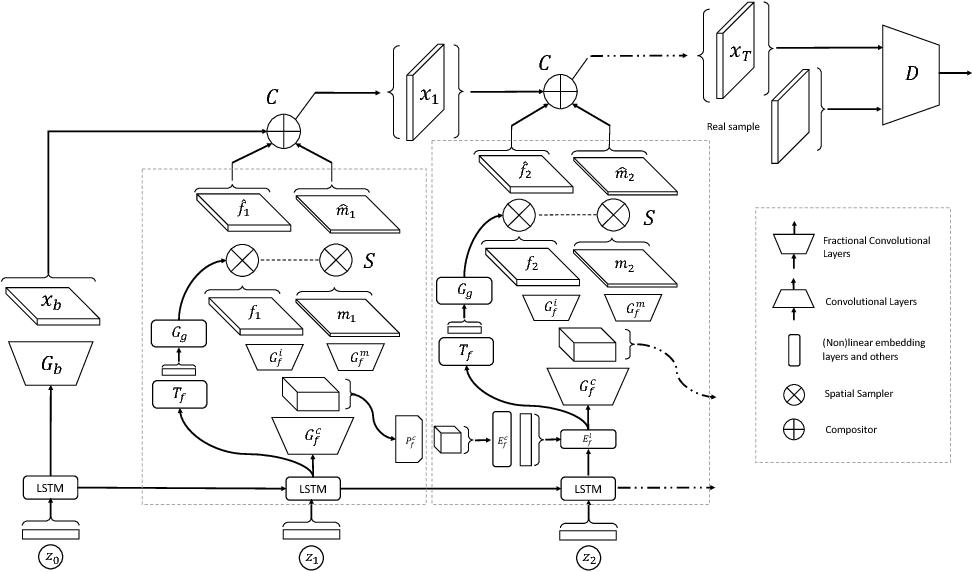 Figure 3 for LR-GAN: Layered Recursive Generative Adversarial Networks for Image Generation