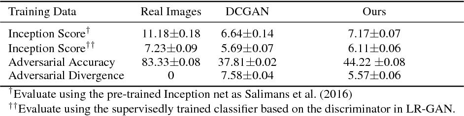Figure 2 for LR-GAN: Layered Recursive Generative Adversarial Networks for Image Generation