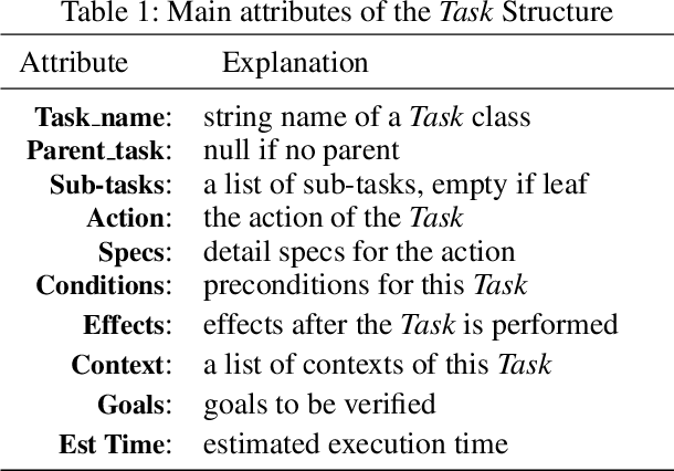 Figure 1 for Task and Situation Structures for Service Agent Planning
