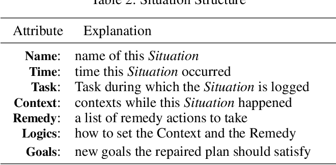 Figure 3 for Task and Situation Structures for Service Agent Planning