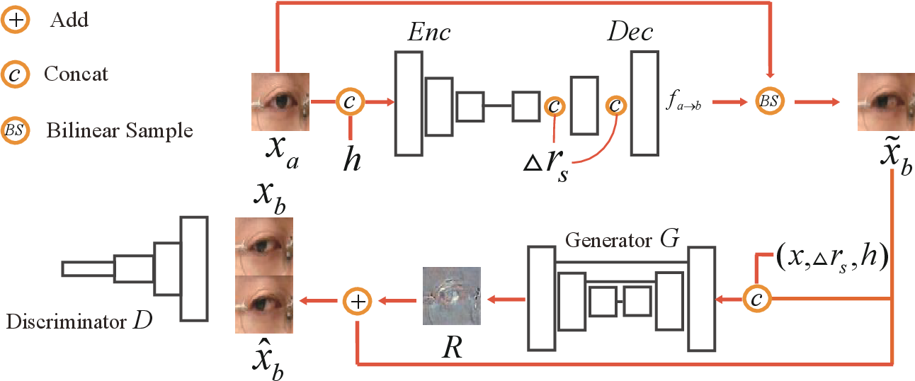 Figure 2 for MGGR: MultiModal-Guided Gaze Redirection with Coarse-to-Fine Learning